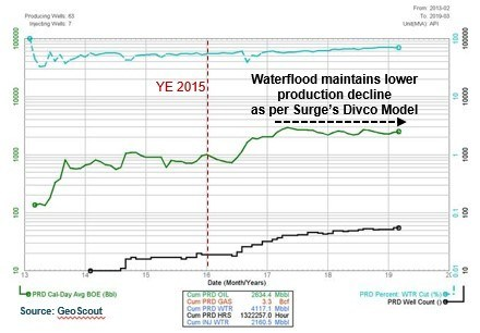 Eyehill Production Profile (Low Decline Waterflood) (CNW Group/Surge Energy Inc.)