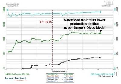 Eyehill Production Profile (Low Decline Waterflood) (CNW Group/Surge Energy Inc.)