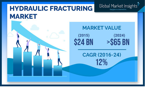 World Hydraulic Fracturing Market is expected to achieve 12% CAGR up to 2024, on account of increasing demand for primary energy along with growing development of unconventional fields.