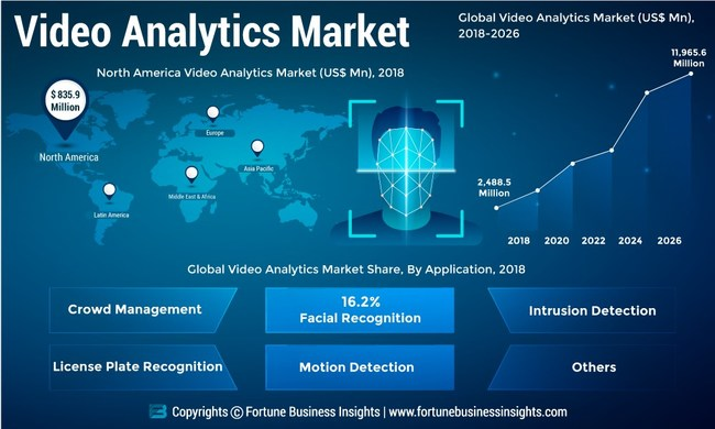 Video Analytics Market Analysis, Insights and Forecast, 2015-2026