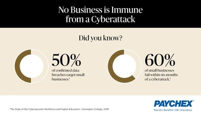 Available to Paychex clients, a new cyber liability protection policy helps business owners mitigate the potential financial impact of a cyberattack.