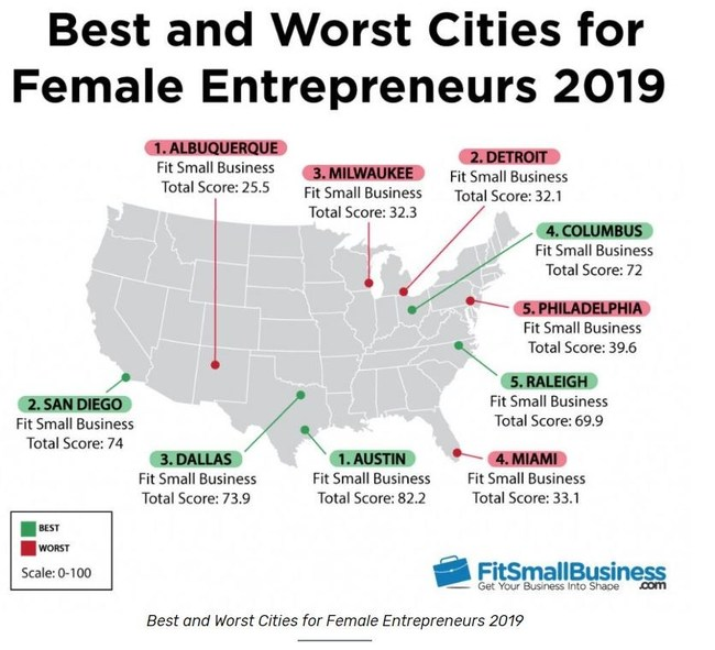 Best and Worst Cities for Female Entrepreneurs