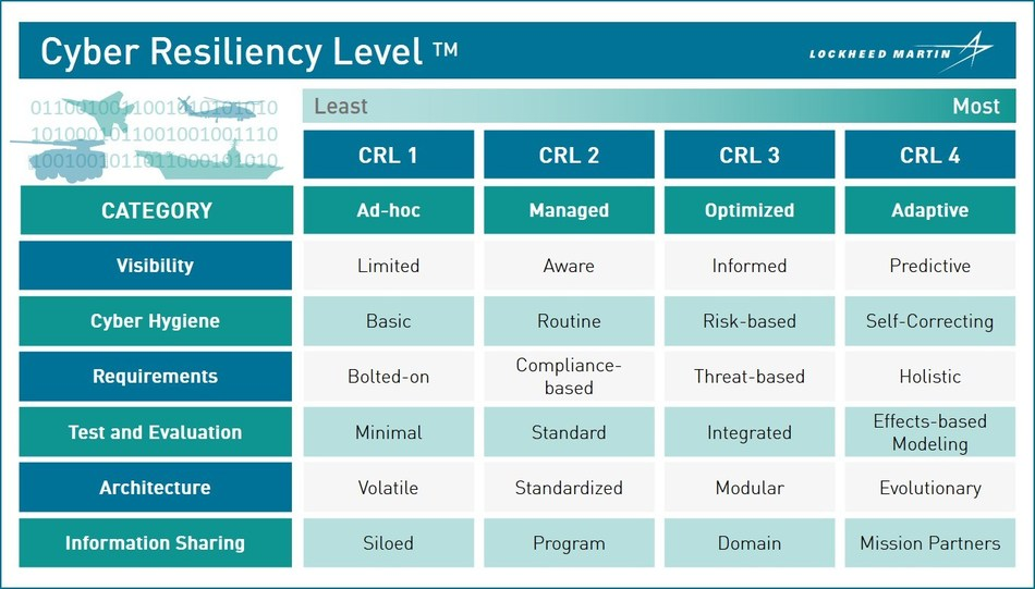 The Cyber Resiliency Level™ model provides a structured set of methodologies and processes to help measure risk across six categories. Each category is defined across four levels of increasing maturity and have been noted by the Department of Defense as top concerns. Credit: Lockheed Martin.