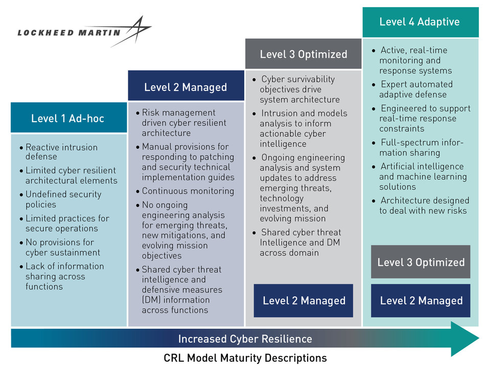 This figure shows the evolution of CRL maturity. Credit: Lockheed Martin.