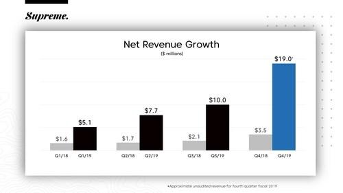 The Supreme Cannabis Company's FY 2019 Revenue Growth (CNW Group/The Supreme Cannabis Company, Inc.)