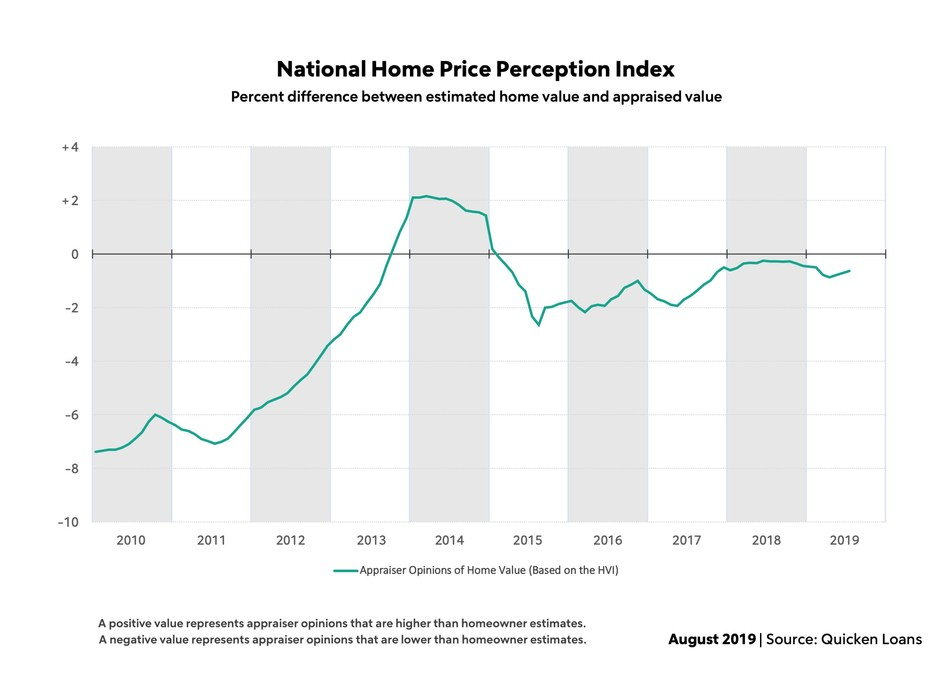Quicken Loans' National HPPI shows appraised values 0.63% lower than homeowners estimated in July
