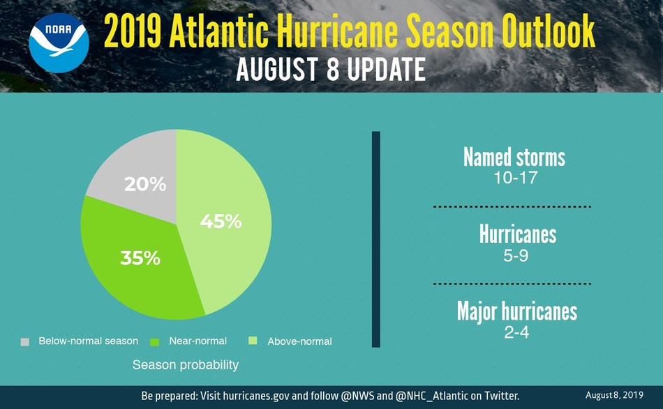 The premature end to a weather pattern that suppresses the formation of hurricanes has prompted the nation's top weather agency to dramatically boost the chances of major, deadly storms during the remainder of the 2019 Atlantic hurricane season.  Despite the gloomy forecast from the NOAA, Mississippi-based C Spire says it is ready, thanks to bolstered network resources and staff, to rapidly respond to emergencies and widespread natural disasters if they occur.