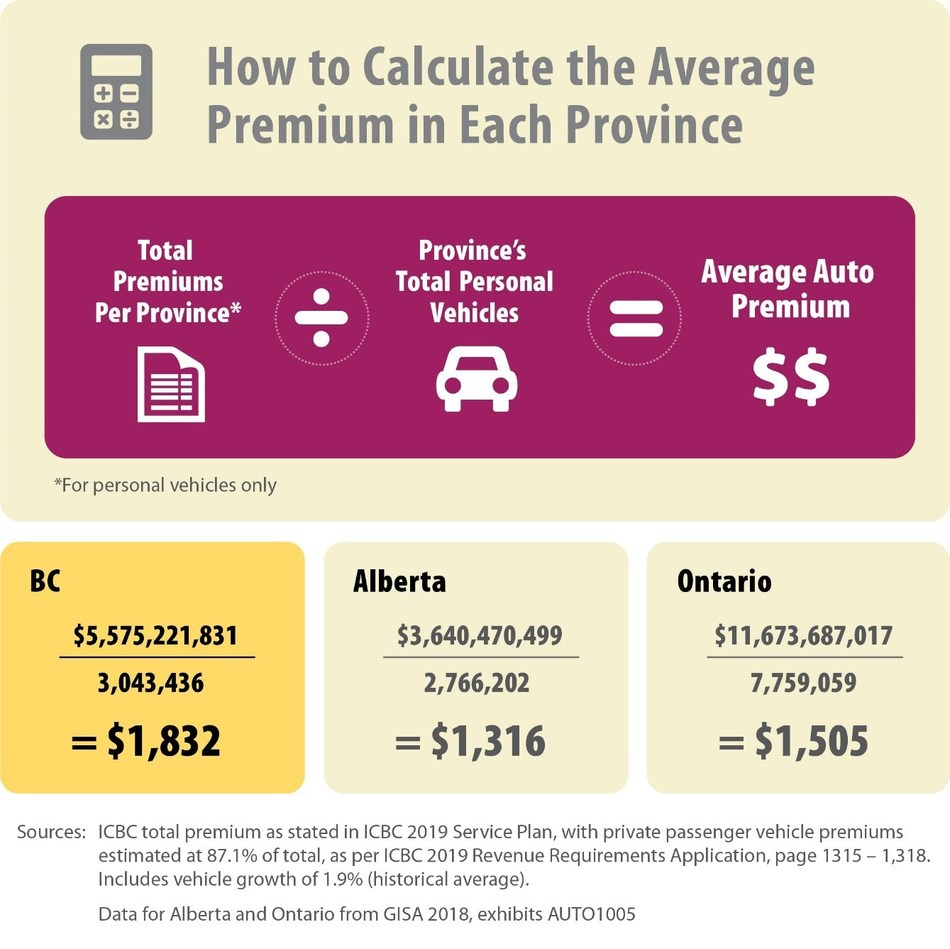 Calculation of average premium in each province (CNW Group/Insurance Bureau of Canada)