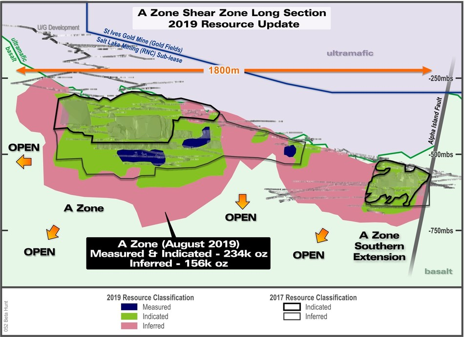 Figure 3: Long section of the A Zone Mineral Resource colour-coded for 2019 resource classification and compared to December 31, 2017 mineral resource estimate.  Note that all material mined has been depleted from resource. (CNW Group/RNC Minerals)