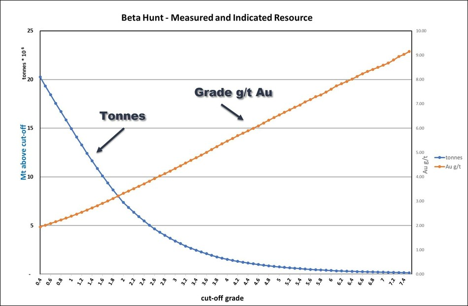 Figure 4: Grade tonnage curve for Beta Hunt gold Resource – Measured and Indicated Resource only (CNW Group/RNC Minerals)