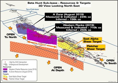 Figure 5. 3D View of Beta Hunt gold resources and Exploration Targets (CNW Group/RNC Minerals)