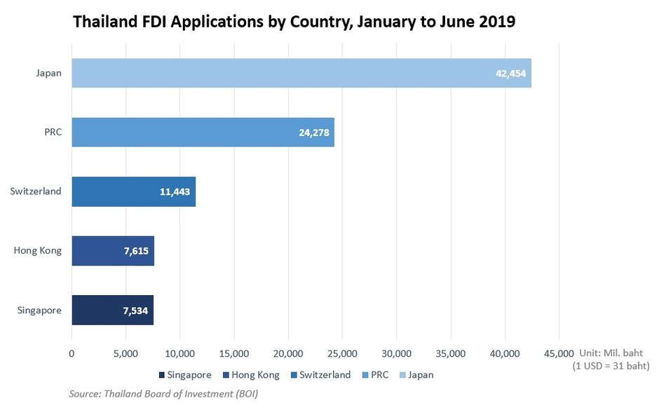 FDI Applications More Than Doubled in First Half of 2019 (PRNewsfoto/Thailand Board of Investment (B)