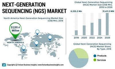 Next-Generation Sequencing (NGS) Market Analysis, Insights and Forecast, 2015-2026 (PRNewsfoto/Fortune Business Insights)