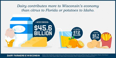 A new report from the University of Wisconsin-Madison reveals that Wisconsin dairy generates $45.6B for the state's economy. Dairy continues to make a significant impact on the lives of all Wisconsinites - representing nearly half of Wisconsin's annual industrial agricultural revenue. Dairy contributes more to Wisconsin's economy than many other states and their signature industries, including citrus to Florida or potatoes to Idaho.