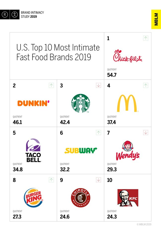U.S. Top 10 Most Intimate Fast Food Brands, According to MBLM's Brand Intimacy 2019 Study