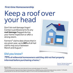 Home purchase season often coincides with hail season, which can wreak havoc on roofs. Prior to closing, contact a professional to fix any roof damage that is flagged on inspection to help mitigate further roof damage that can have long lasting consequences.
