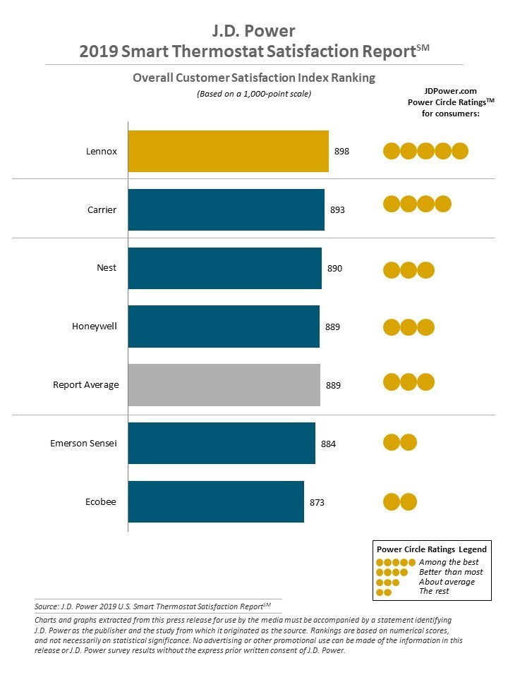 J.D. Power 2019 Smart Thermostat Satisfaction Report