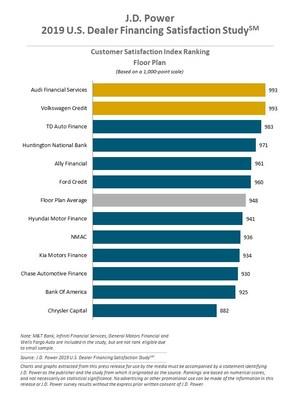 J.D. Power 2019 U.S. Dealer Financing Satisfaction Study
