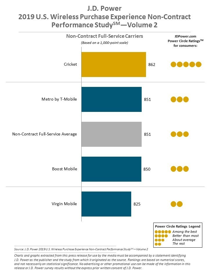J.D. Power 2019 U.S. Wireless Purchase Experience Full-Service Performance Study—Volume 2 and the J.D. Power 2019 U.S. Wireless Purchase Experience Non-Contract Performance Study—Volume 2