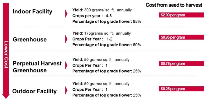 Cultivation Cycles and Costs Per Gram. Source: CannTrust (CNW Group/Agrios Global Holdings Ltd.)