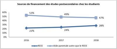 Sources de financement des études postsecondaires chez les étudiants (Groupe CNW/Gestion Universitas inc.)