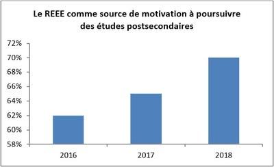 Le REEE comme source de motivation à poursuivre des études postsecondaires (Groupe CNW/Gestion Universitas inc.)
