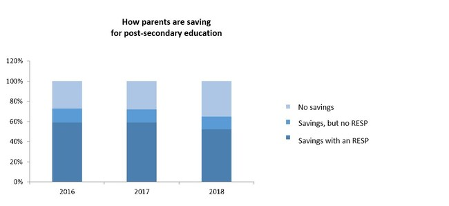 How parents are saving for post-secondary education (CNW Group/Gestion Universitas inc.)