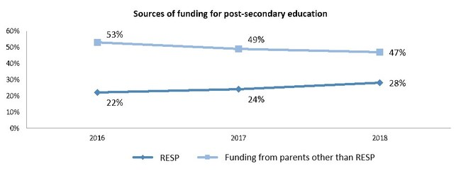 Sources of funding for post-secondary education (CNW Group/Gestion Universitas inc.)