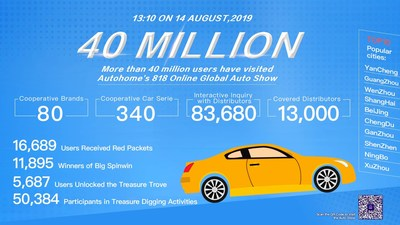Unbelievable: VR auto show UV broke 40million within just 7 days