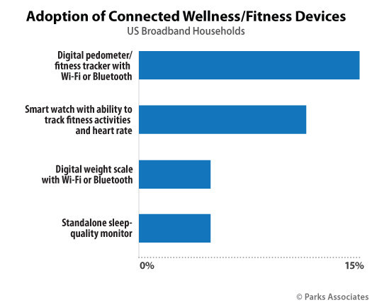 Parks Associates: Adoption of Connected Wellness/Fitness Devices