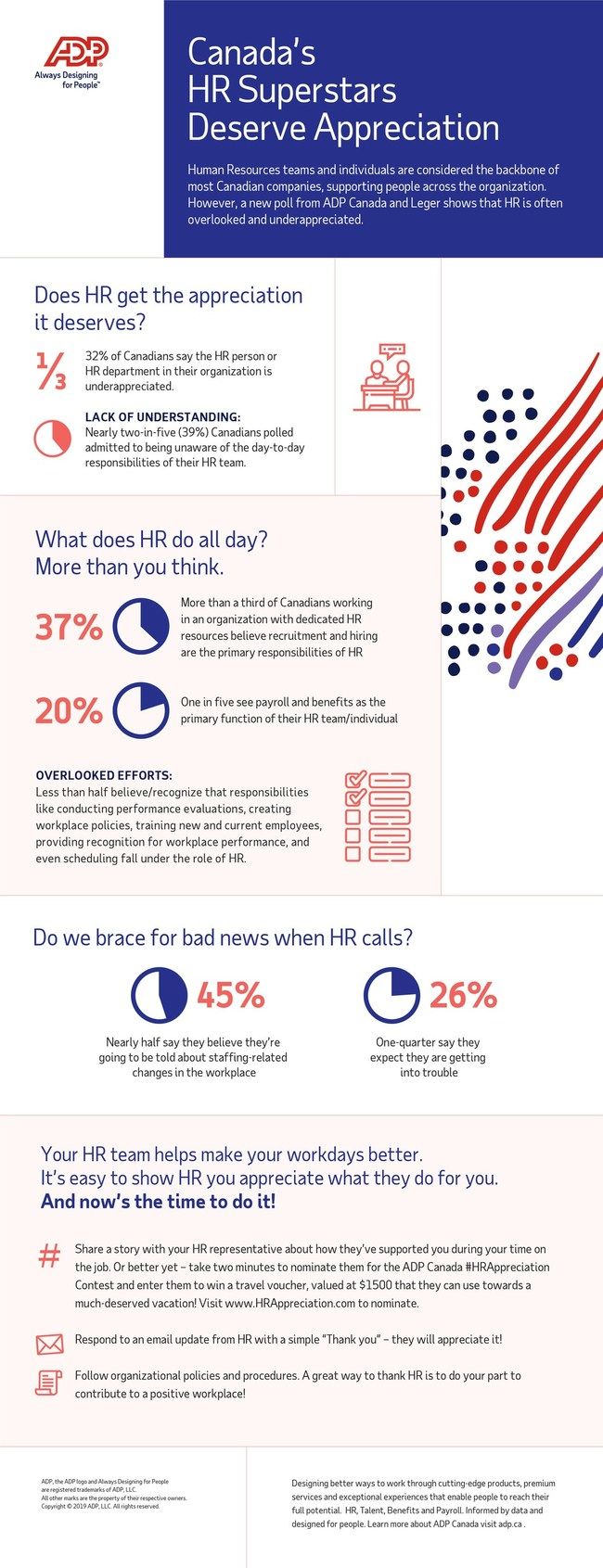 HR Appreciation infographic (CNW Group/ADP Canada)