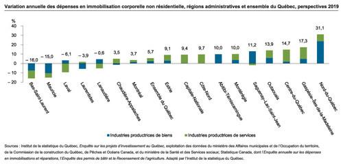Variation annuelle des dépenses en immobilisation corporelle non résidentielle, régions administratives et ensemble du Québec, perspectives 2019 (Groupe CNW/Institut de la statistique du Québec)
