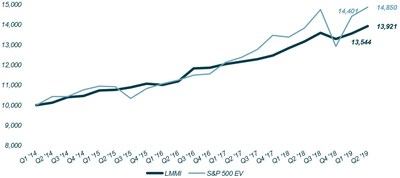 Lincoln MMI vs. S&P 500 (Enterprise Value)