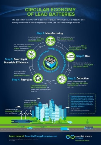 This infographic illustrates how the lead battery industry, with its established circular infrastructure, is a model for other battery chemistries in how to responsibly source, use, reuse and manage materials. Lead batteries have a 99.3% recycling rate, the highest of any consumer product in the U.S.