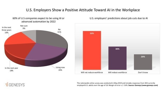 Recent opinion surveys sponsored by Genesys examine the attitudes of U.S. employers and employees about the rising adoption of AI in the workplace -- and the impact they think it will have on jobs.