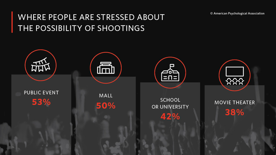 Americans report feeling stressed about the possibility of a mass shooting occurring at places such as a public event (53 percent), mall (50 percent), school or university (42 percent) or the movie theatre (38 percent).