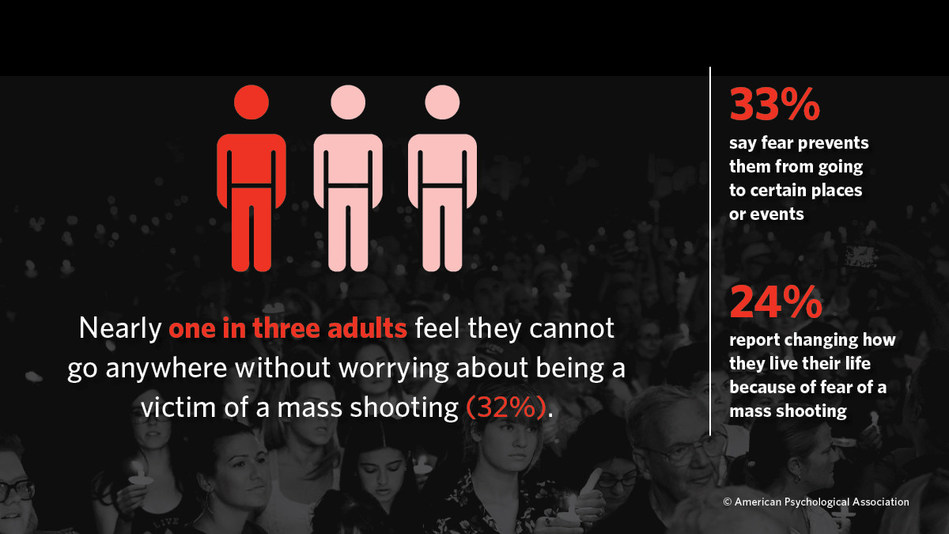 Nearly 32 percent of adults feel they cannot go anywhere without worrying about being a victim of a mass shooting.