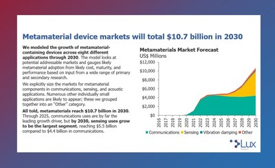 Metamaterial devices are poised to grow to $10.7 billion by 2030 in 5G networks, autonomous vehicles, connected vehicles, and more.