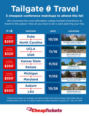 CheapTickets is releasing its first ever Tailgate Travel Index to help fans experience the best of college football season on a budget. During regular season play, fans can save the most when they book travel to these five conference matchups.