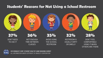 According to the Healthy Hand Washing Survey from Bradley Corp., students have a number of reasons for avoiding their school restrooms.