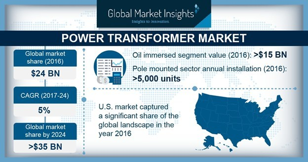 The Power Transformer Market is expected to achieve over 5% CAGR up to 2024, on account of growing investment toward expansion of transmission networks.