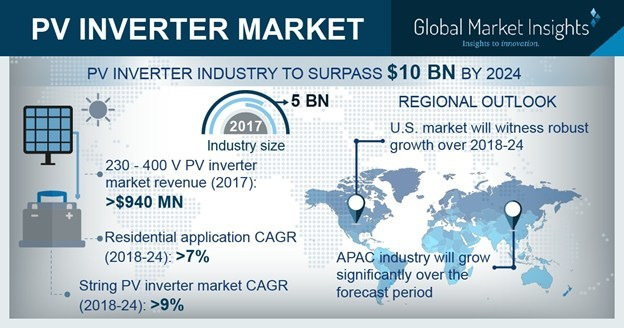 The worldwide PV Inverter Market is set to register over 8% CAGR up to 2024, on account of large-scale renewable integration and favorable regulatory inclination towards sustainable energy.