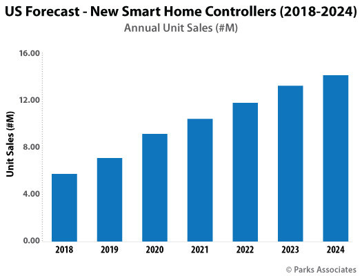 Parks Associates: US Forecast - New Smart Home Controllers