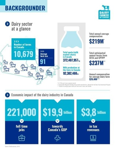 Dairy at a Glance (CNW Group/Dairy Farmers of Canada (DFC))