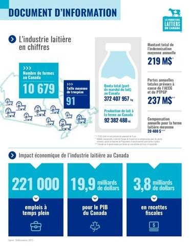L'industrie laitière en chiffres (Groupe CNW/Les Producteurs laitiers du Canada (PLC))