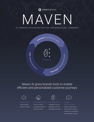 Powered by LivePerson's proprietary machine learning technology, Maven AI orchestrates conversations between brands and customers. The debut of Maven's enhancements means brands can use AI to deliver highly-personalized conversational experiences without needing to design, maintain, and scale a conversational AI infrastructure on their own.