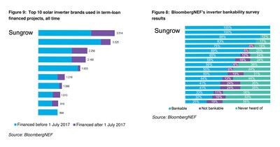 BloombergNEF Awards Sungrow a 100% Bankability Rating