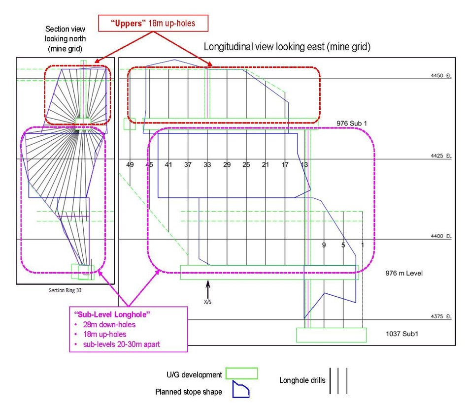 Diagram 3: Conceptual diagram of Sub-Level Longhole and Uppers mining methods (Diagram not to scale) (CNW Group/Rubicon Minerals Corporation)