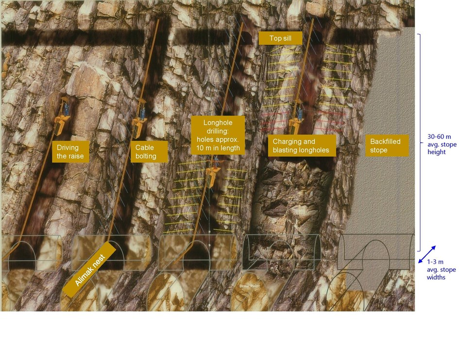 Diagram 4: MBRM long section schematic – Courtesy of ManRocDevelopments Inc. (Diagram not to scale) (CNW Group/Rubicon Minerals Corporation)