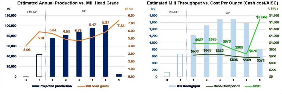Diagram 5: Conceptual LOM potential production* profile (see footnote 1) (CNW Group/Rubicon Minerals Corporation)